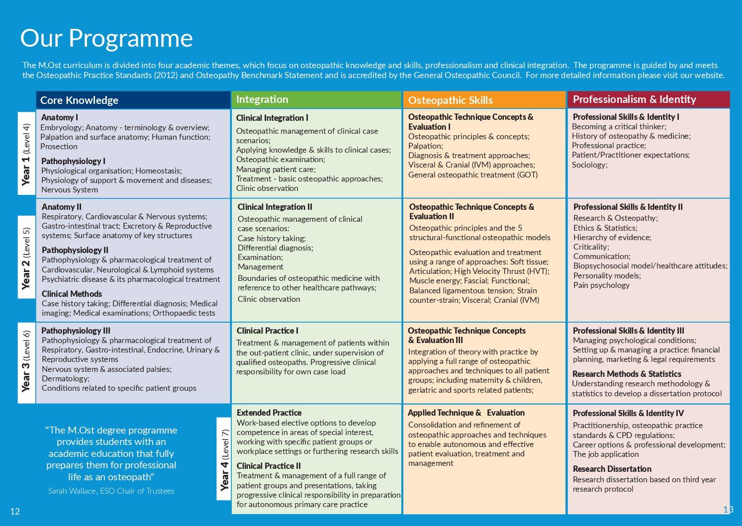Our programme | ESO - European School of Osteopathy